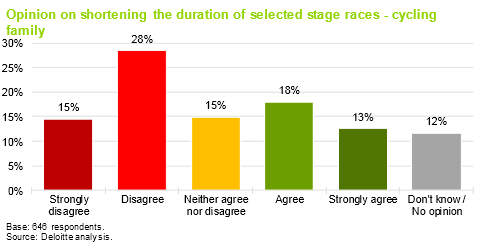 The feedback on the length of races