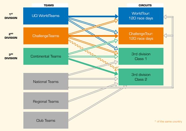 De deelname aan wedstrijden volgens de november 2014 versie van de hervorming