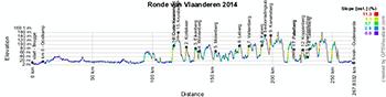 Het profiel van de Ronde van Vlaanderen 2014