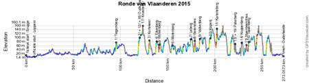 The profile of the Tour of Flanders 2015