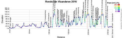 The profile of the Tour of Flanders 2016