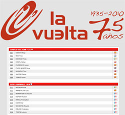 The participating riders for the 2010 Tour of Spain and their numbers
