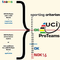 The selection procedure of the UCI ProTeams explained - infographic!