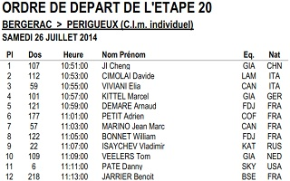 The start order and times of the Tour de France 2014 time trial