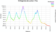 The profile of the sixteenth stage of the 2010 Tour de France