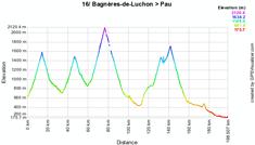 Le profil de la seizième étape du Tour de France 2010