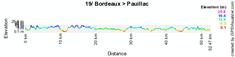 Le profil de la dix-neuvième étape du Tour de France 2010