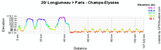 Le profil de la vingtième étape du Tour de France 2010
