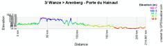 Le profil de la troisième étape du Tour de France 2010