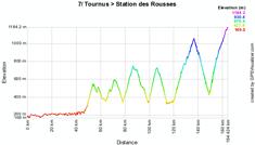 Le profil de la septième étape du Tour de France 2010