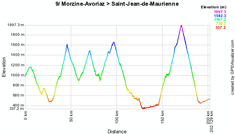 The profile of the nineth stage of the 2010 Tour de France