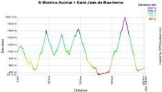Het profiel van de negende etappe van de Tour de France 2010