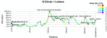 The profile of the sixth stage of the Tour de France 2011
