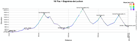 The profile of the sixteenth stage of the Tour de France 2012