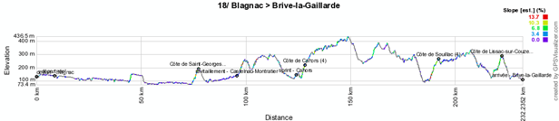 The profile of the eighteenth stage of the Tour de France 2012
