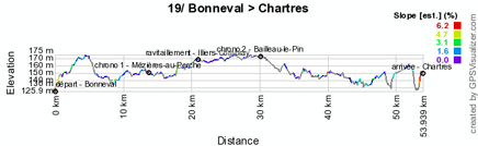 The profile of the nineteenth stage of the Tour de France 2012