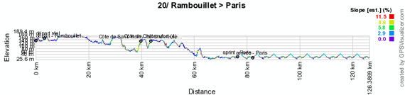 The profile of the twentieth stage of the Tour de France 2012