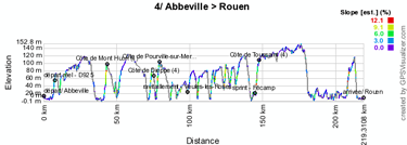 The profile of the fourth stage of the Tour de France 2012