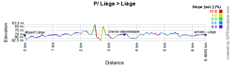 The profile of the prologue of the Tour de France 2012
