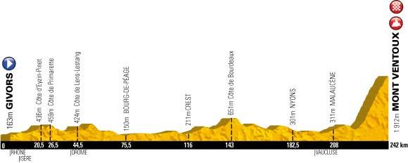 Le profil de la quinzième étape du Tour de France 2013