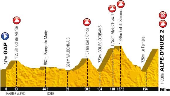 Le profil de la dix-huitième étape du Tour de France 2013
