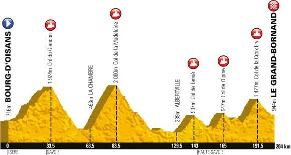 Le profil de la dix-neuvième étape du Tour de France 2013