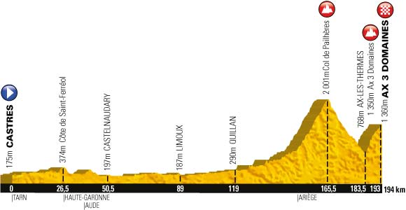 Le profil de la huitième étape du Tour de France 2013