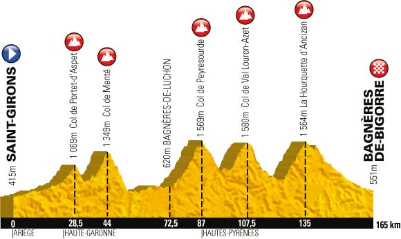 Le profil de la neuvième étape du Tour de France 2013
