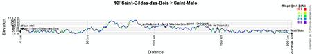 Le profil de la dixième étape du Tour de France 2013