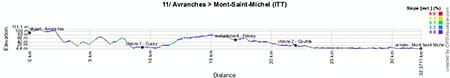 Le profil de la onzième étape du Tour de France 2013