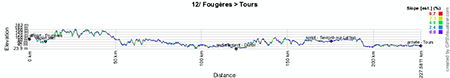 The profile of the twelfth stage of the Tour de France 2013