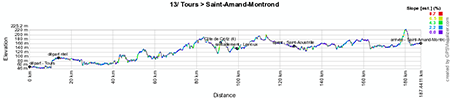 The profile of the thirteenth stage of the Tour de France 2013