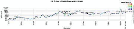 Le profil de la treizième étape du Tour de France 2013