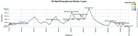 The profile of the fourteenth stage of the Tour de France 2013