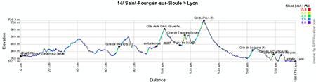 Le profil de la quatorzième étape du Tour de France 2013