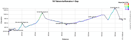 The profile of the sixteenth stage of the Tour de France 2013