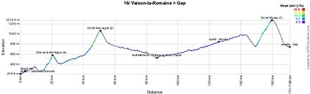 Le profil de la seizième étape du Tour de France 2013