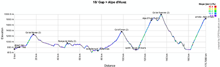 The profile of the eigtheenth stage of the Tour de France 2013