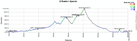 The profile of the second stage of the Tour de France 2013