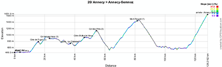 The profile of the twentieth stage of the Tour de France 2013