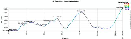 Le profil de la vingtième étape du Tour de France 2013
