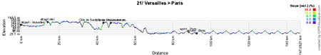 The profile of the twenty first stage of the Tour de France 2013
