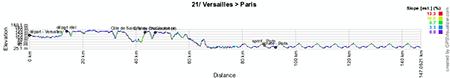 Le profil de la vingt-et-unième étape du Tour de France 2013