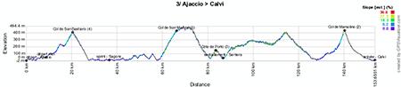 Le profil de la troisième étape du Tour de France 2013