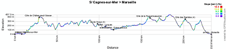 The profile of the fifth stage of the Tour de France 2013