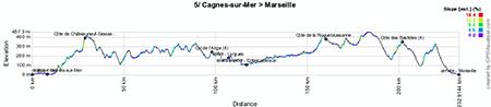 Le profil de la cinquième étape du Tour de France 2013