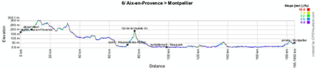 The profile of the sixth stage of the Tour de France 2013