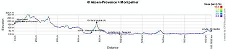 Le profil de la sixième étape du Tour de France 2013