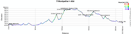 The profile of the seventh stage of the Tour de France 2013