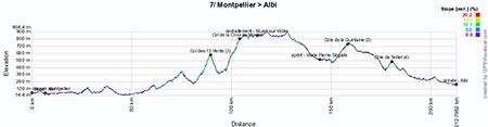 Le profil de la septième étape du Tour de France 2013